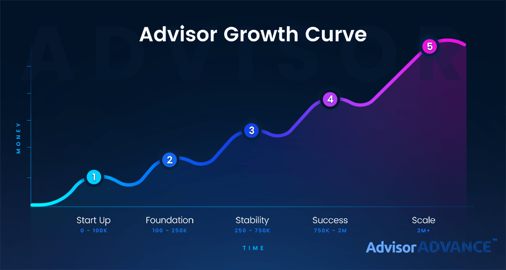 Advisor_Growth_Curve_1000