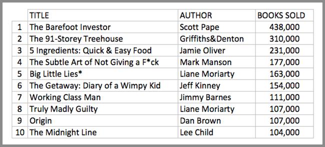 Australian book sales 2017